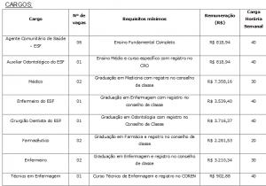 Concurso Público Prefeitura Municipal de Zacarias SP – Inscrições, Cargos, Salários E Edital 01/2013 – Instituto Soler De Ensino Ltda.