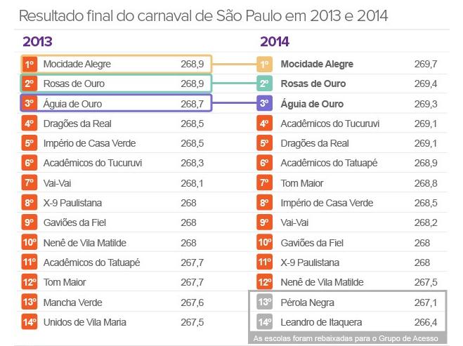 Apuração do carnaval de 2014. Resultado das escolas de samba de São Paulo SP – grupo especial e grupo de acesso. Tabela de Pontos