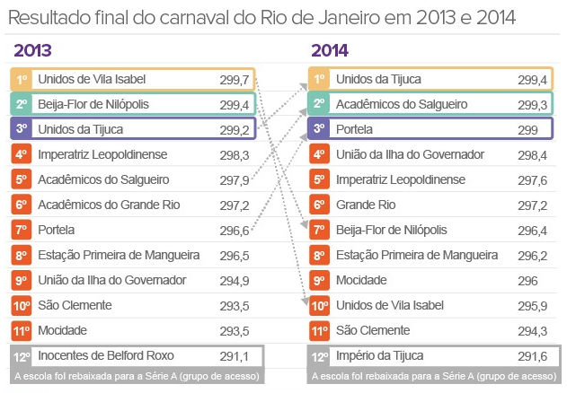 Apuração do carnaval de 2014. Resultado das escolas de samba do rio de janeiro rj – grupo especial e grupo de acesso. Resultado Final