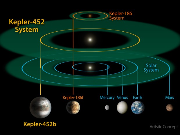 Terra-Primo-sistem